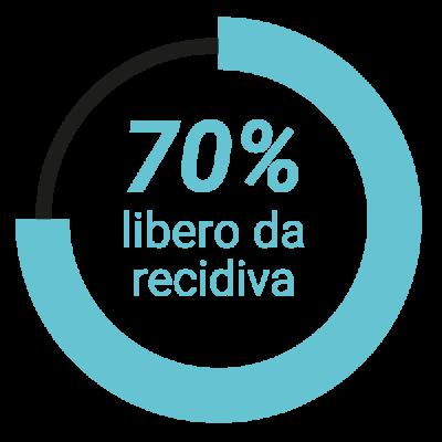 optilume_libero_da_recidiva
